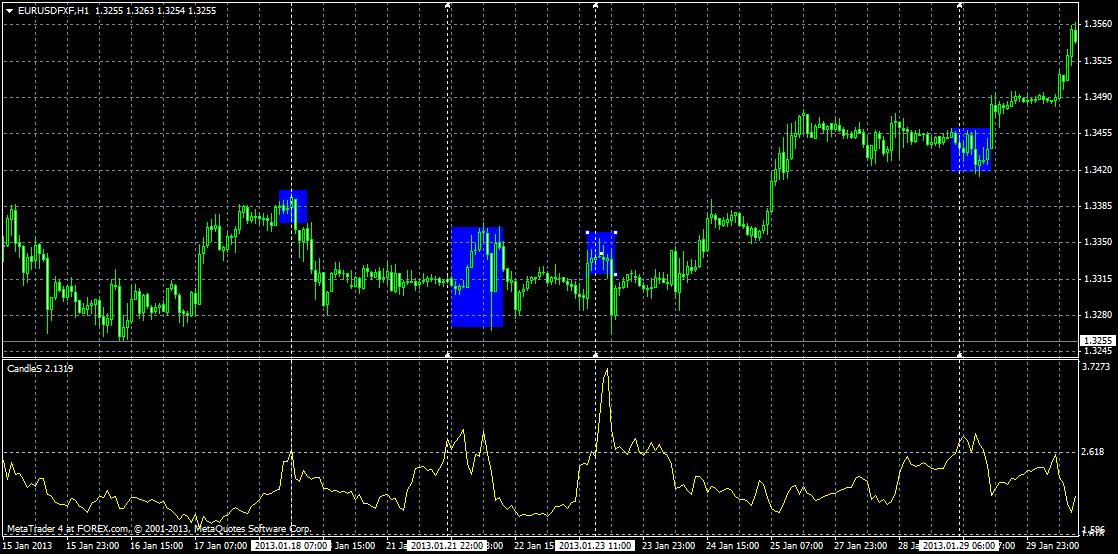 CandleS-Chart-Beispiel 1