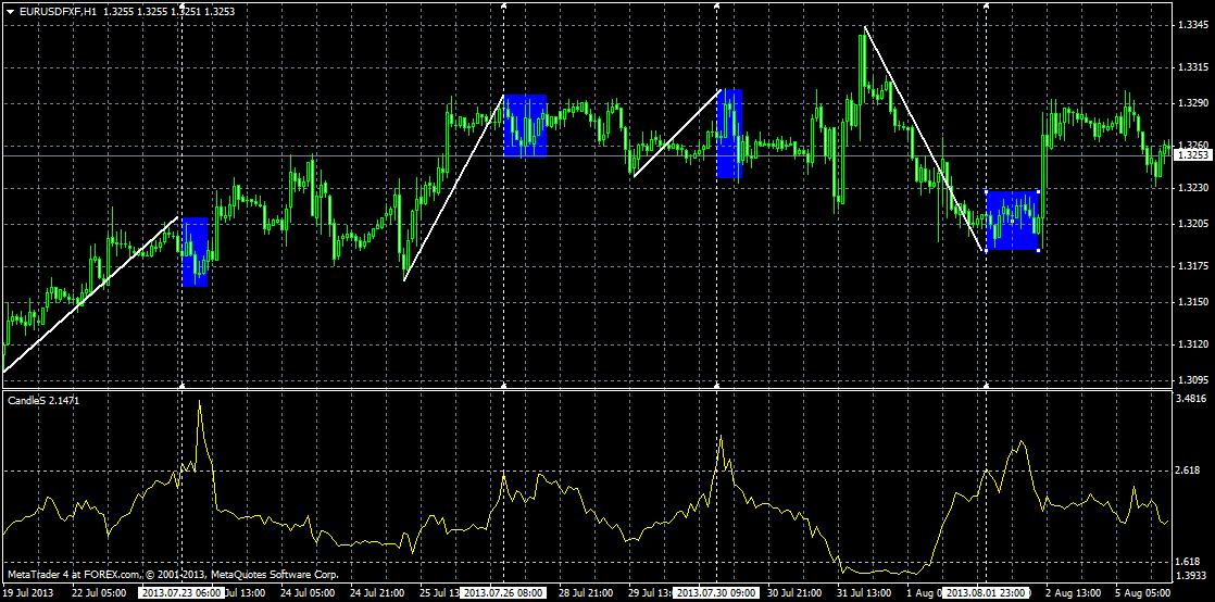 CandleS-Chart-Beispiel 3